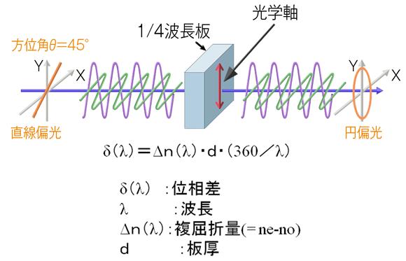 波長板 | 光学技研
