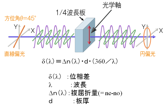 8a75bde38ddb4 図2 λ 4板の説明図